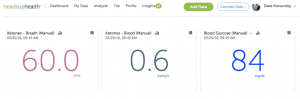 Tracking breath and blood ketones