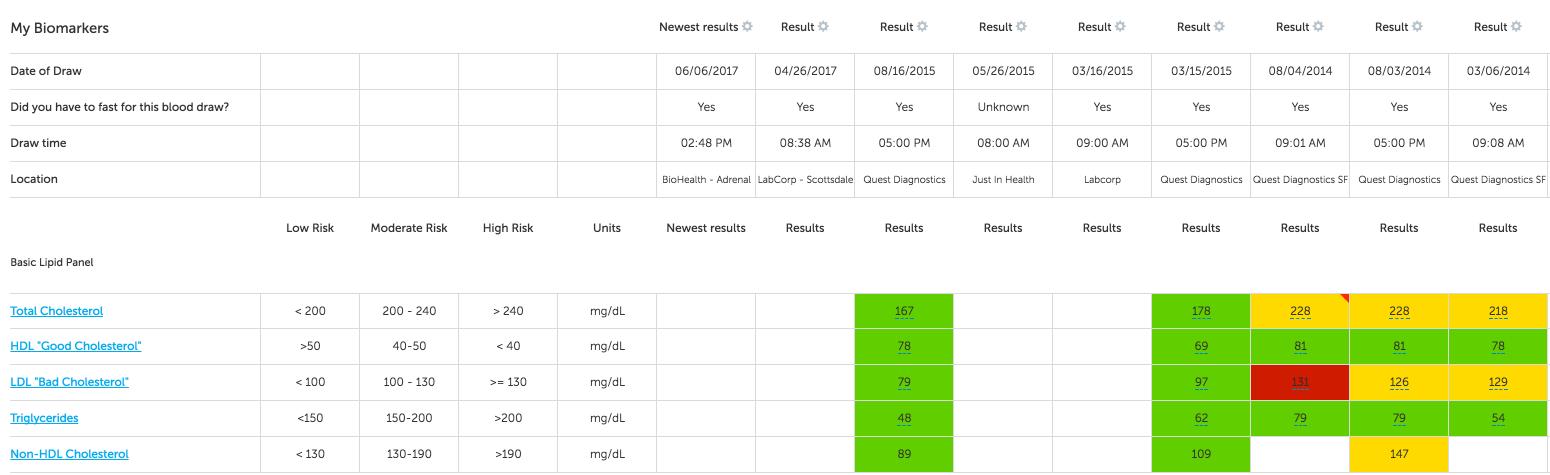 Feldman protocol - tracking lab test results