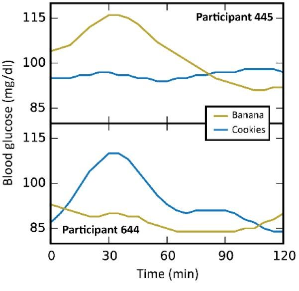 Carb Tolerance Test - highly individualized glycemic responses